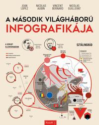 A második világháború infografikája